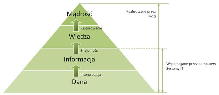 Wiedza a dane, informacje i mądrość [HERACL]